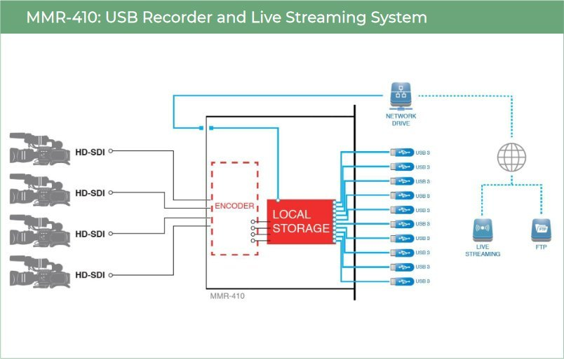 Simplylive MMR-410 Multi-channel USB Recorder - diagram
