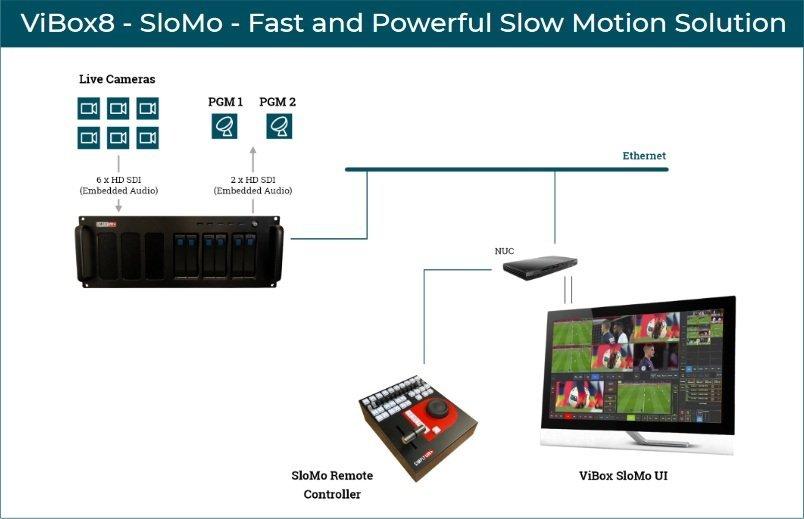 Simplylive SloMo diagram
